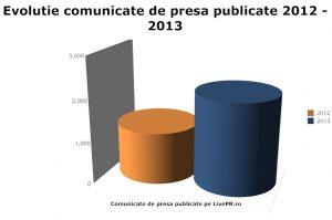 Cum s-a vazut 2013 pe LivePR.ro si cum se anunta 2014